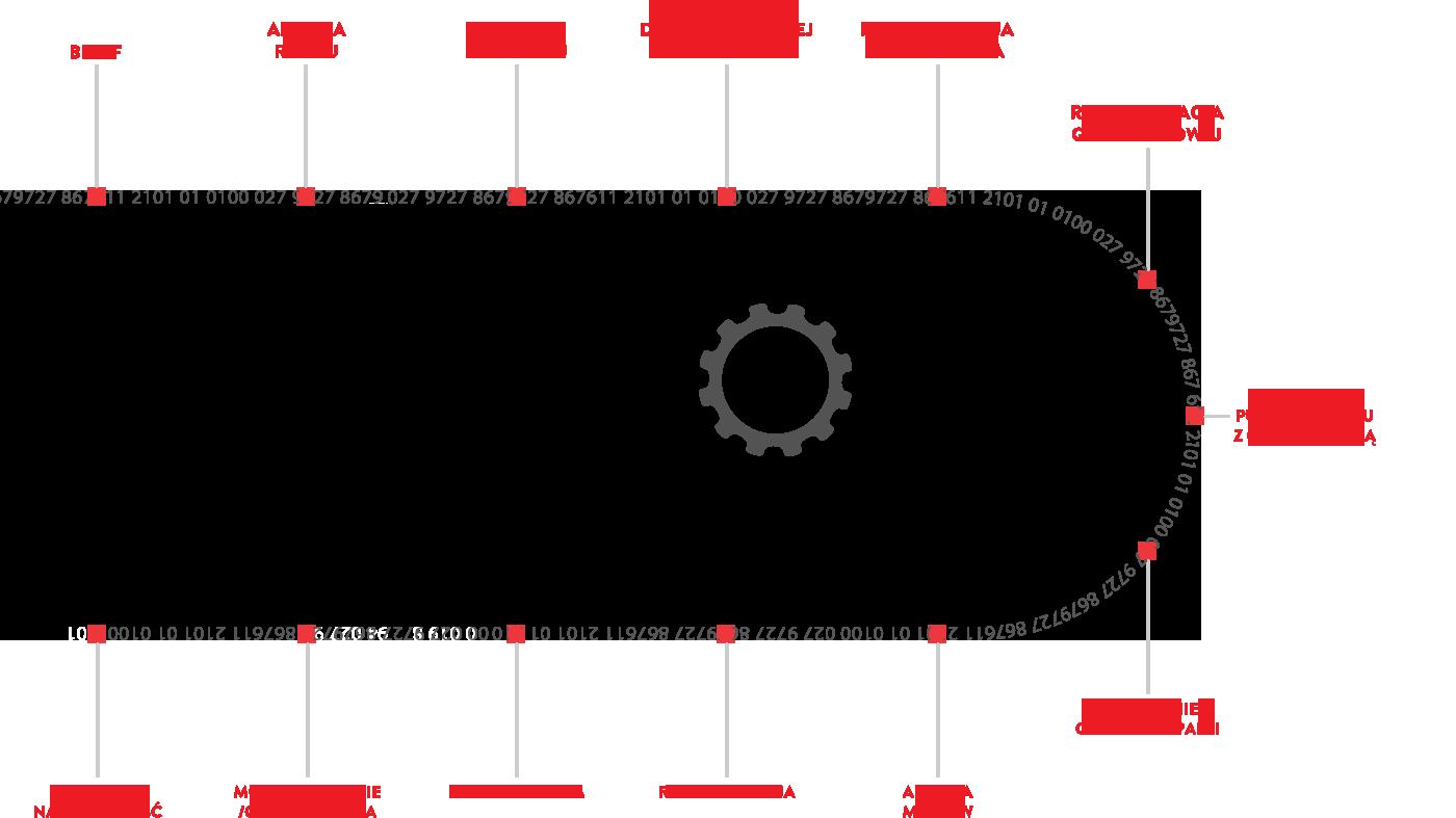 Brief, analiza, rekomendacja cele, implementacja, monitorowanie, optymalizacja, wnioski Media People